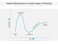 Graphical Representation Of Lifecycle Stages Of Technology Ppt PowerPoint Presentation File Guide PDF