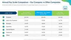 Growing Churn Rate In IT Organization Annual Pay Scale Comparison Our Company Vs Other Companies Information PDF