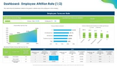 Growing Churn Rate In IT Organization Dashboard Employee Attrition Rate Employee Download PDF