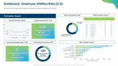 Growing Churn Rate In IT Organization Dashboard Employee Attrition Rate Report Topics PDF