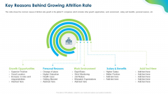 Growing Churn Rate In IT Organization Key Reasons Behind Growing Attrition Rate Themes PDF