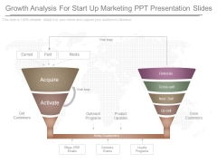 Growth Analysis For Start Up Marketing Ppt Presentation Slides
