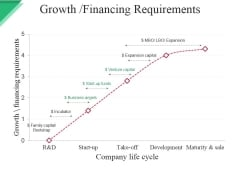 Growth Financing Requirements Ppt PowerPoint Presentation Pictures Slide Download