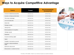 Growth Strategy And Growth Management Implementation Ways To Acquire Competitive Advantage Ppt Gallery Icons PDF