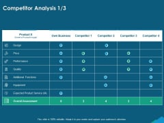Guide For Managers To Effectively Handle Products Competitor Analysis Ppt PowerPoint Presentation Summary Slides PDF