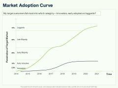 Guide To Overseas Expansion Plan For Corporate Entity Market Adoption Curve Ppt Show Picture PDF