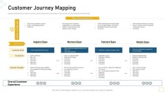 Guidelines Customer Conduct Assessment Customer Journey Mapping Introduction PDF