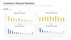 Guidelines Customer Conduct Assessment Customer Lifecycle Statistics Themes PDF