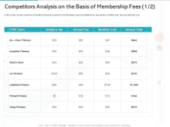 Gym Health And Fitness Market Industry Report Competitors Analysis On The Basis Of Membership Fees Initiation Rules PDF