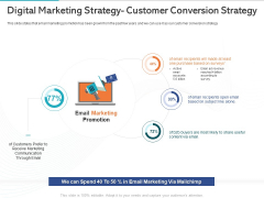 Gym Health And Fitness Market Industry Report Digital Marketing Strategy Customer Conversion Strategy Ppt Summary Clipart PDF