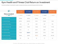 Gym Health And Fitness Market Industry Report Gym Health And Fitness Club Return On Investment Ppt Inspiration Icon PDF