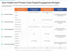 Gym Health And Fitness Market Industry Report Gym Health And Fitness Clubs Digital Engagement Budget Ppt Icon Inspiration PDF