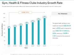 Gym Health And Fitness Market Industry Report Gym Health And Fitness Clubs Industry Growth Rate Ppt Icon Example PDF