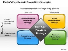 Generic Competitive Strategies Porter PowerPoint Presentation Template