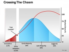 Growth After Reaching Critical Mass Statistical Curve Editable Ppt Slides