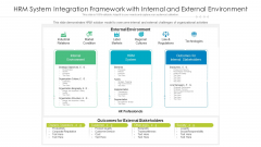 HRM System Integration Framework With Internal And External Environment Ppt PowerPoint Presentation Gallery Background Images PDF