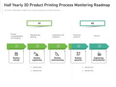 Half Yearly 3D Product Printing Process Monitoring Roadmap Summary