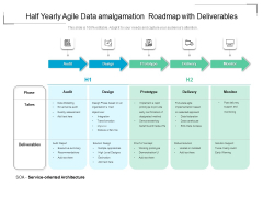 Half Yearly Agile Data Integration Roadmap With Deliverables Formats