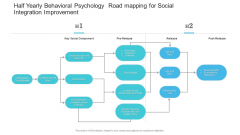 Half Yearly Behavioral Psychology Road Mapping For Social Integration Improvement Topics