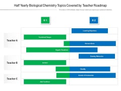 Half Yearly Biological Chemistry Topics Covered By Teacher Roadmap Rules