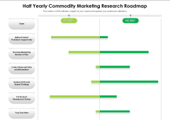 Half Yearly Commodity Marketing Research Roadmap Themes