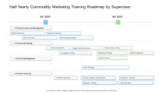 Half Yearly Commodity Marketing Training Roadmap By Supervisor Background