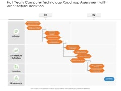 Half Yearly Computer Technology Roadmap Assessment With Architectural Transition Summary