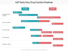 Half Yearly Early Drug Evolution Roadmap Rules