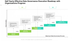 Half Yearly Effective Data Governance Execution Roadmap With Organizations Progress Template