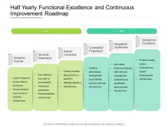 Half Yearly Functional Excellence And Continuous Improvement Roadmap Summary