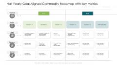 Half Yearly Goal Aligned Commodity Roadmap With Key Metrics Slides