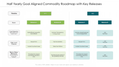 Half Yearly Goal Aligned Commodity Roadmap With Key Releases Template