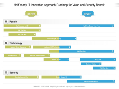 Half Yearly IT Innovation Approach Roadmap For Value And Security Benefit Professional