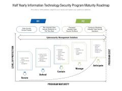 Half Yearly Information Technology Security Program Maturity Roadmap Microsoft