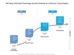 Half Yearly Information Technology Security Roadmap For Continuous Threat Analysis Rules