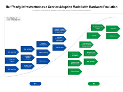 Half Yearly Infrastructure As A Service Adoption Model With Hardware Emulation Inspiration