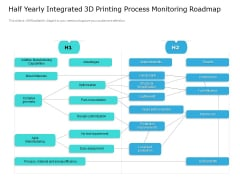Half Yearly Integrated 3D Printing Process Monitoring Roadmap Ideas