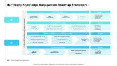 Half Yearly Knowledge Management Roadmap Framework Diagrams