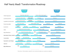 Half Yearly Maas Transformation Roadmap Structure