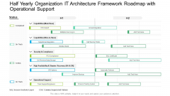 Half Yearly Organization IT Architecture Framework Roadmap With Operational Support Guidelines PDF