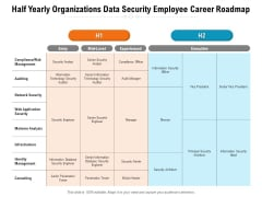 Half Yearly Organizations Data Security Employee Career Roadmap Introduction