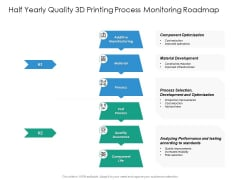 Half Yearly Quality 3D Printing Process Monitoring Roadmap Guidelines