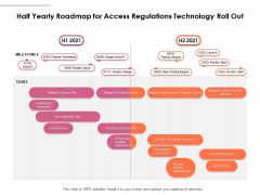 Half Yearly Roadmap For Access Regulations Technology Roll Out Topics