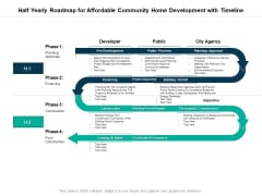 Half Yearly Roadmap For Affordable Community Home Development With Timeline Infographics