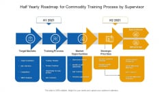 Half Yearly Roadmap For Commodity Training Process By Supervisor Microsoft