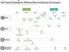 Half Yearly Roadmap For Effective Data Architecture Governance Information