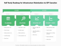 Half Yearly Roadmap For Infrastructure Robotization Via IDP Execution Pictures
