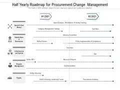 Half Yearly Roadmap For Procurement Change Management Information