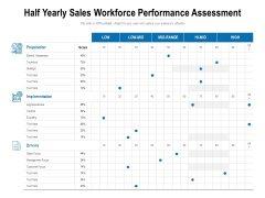 Half Yearly Sales Workforce Performance Assessment Ppt PowerPoint Presentation Icon Mockup PDF