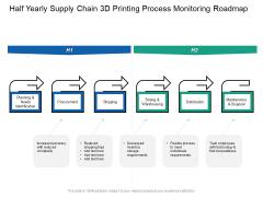Half Yearly Supply Chain 3D Printing Process Monitoring Roadmap Slides